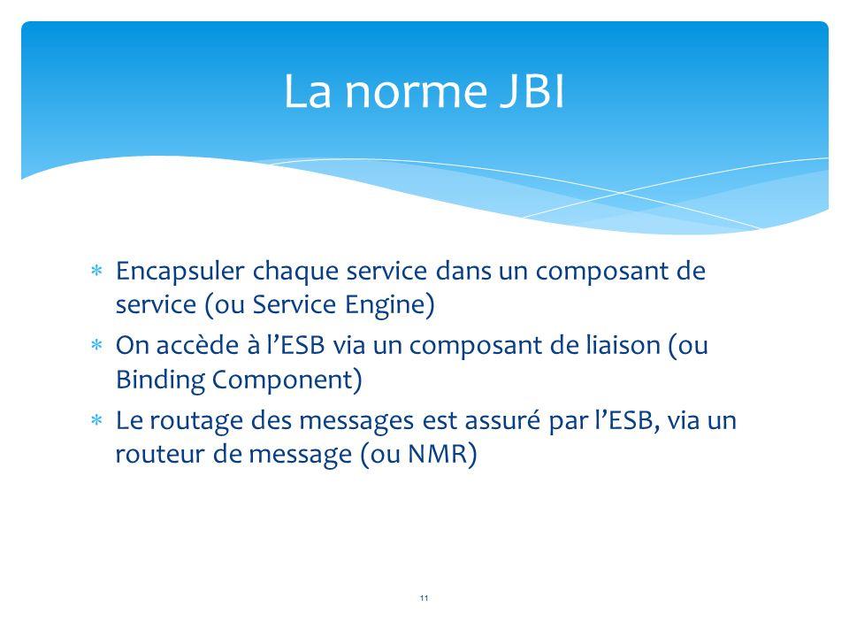 Encapsuler chaque service dans un composant de service (ou Service Engine) On accède à lESB via un composant de liaison (ou Binding Component) Le rout