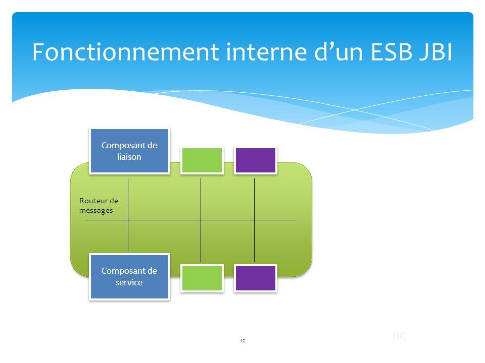 Fonctionnement interne dun ESB JBI Composant de liaison Composant de service Routeur de messages 12 BC