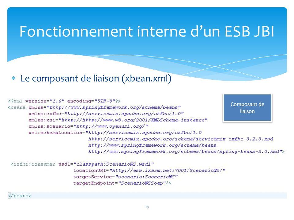 Le composant de liaison (xbean.xml) Fonctionnement interne dun ESB JBI Composant de liaison 13