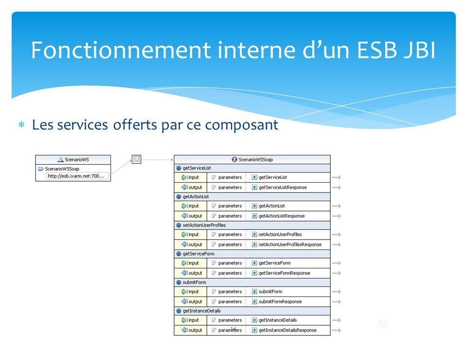 Les services offerts par ce composant Fonctionnement interne dun ESB JBI 14 SE