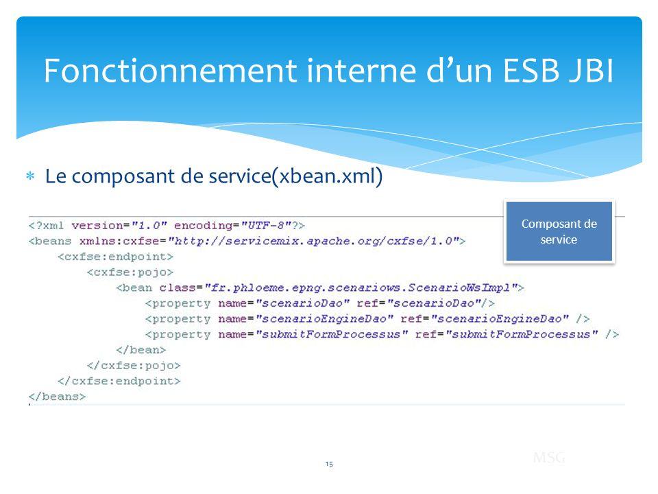 Le composant de service(xbean.xml) Fonctionnement interne dun ESB JBI Composant de service 15 MSG