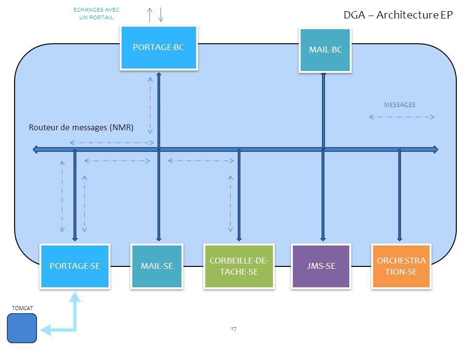 PORTAGE-BC PORTAGE-SE CORBEILLE-DE- TACHE-SE JMS-SE ORCHESTRA TION-SE Routeur de messages (NMR) TOMCAT MAIL-SE MESSAGES ECHANGES AVEC UN PORTAIL MAIL-
