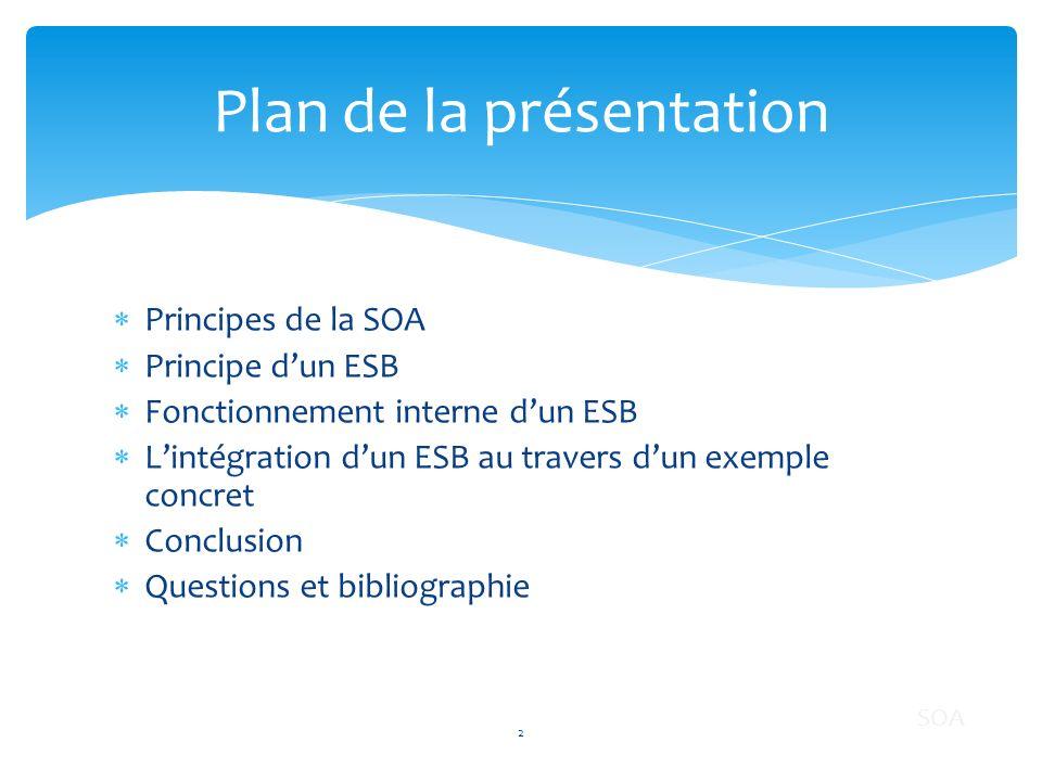 Principes de la SOA Principe dun ESB Fonctionnement interne dun ESB Lintégration dun ESB au travers dun exemple concret Conclusion Questions et biblio