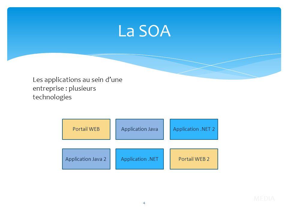 La SOA Les applications au sein dune entreprise : plusieurs technologies Application.NET Application JavaPortail WEB Application Java 2 4 Application.