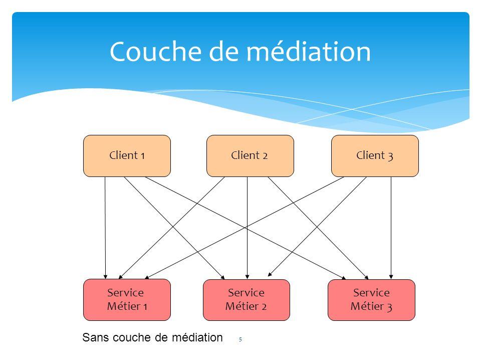 Couche de médiation Client 1Client 2Client 3 Service Métier 1 Service Métier 2 Service Métier 3 Sans couche de médiation 5