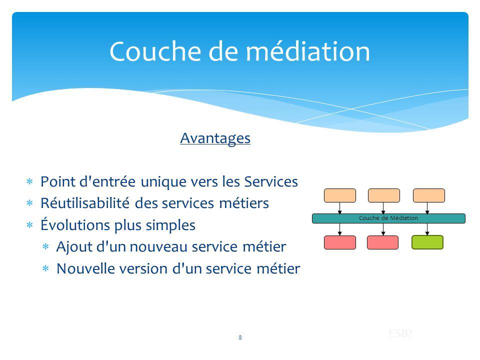 Pour faciliter la mise en place dun ESB, les fournisseurs proposent des outils : Connecteurs déjà implémentés Outil de transformation des messages Fonctionnement interne dun ESB JBI Apache ServiceMix 19 CONC
