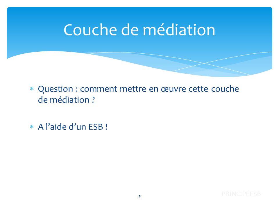 Question : comment mettre en œuvre cette couche de médiation ? A laide dun ESB ! Couche de médiation 9 PRINCIPEESB