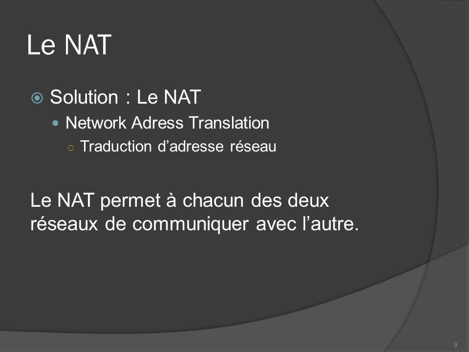 Le NAT Solution : Le NAT Network Adress Translation Traduction dadresse réseau Le NAT permet à chacun des deux réseaux de communiquer avec lautre. 9