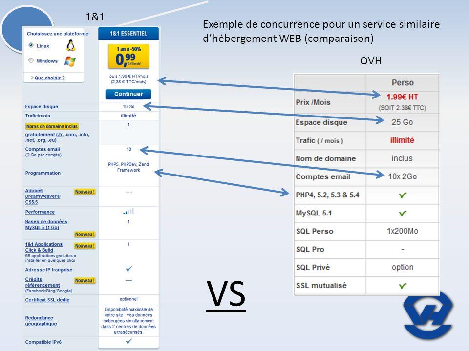 OVH 1&1 Exemple de concurrence pour un service similaire dhébergement WEB (comparaison) VS
