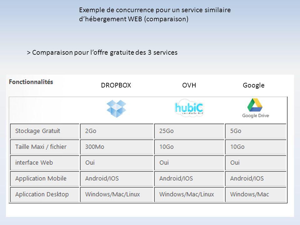 Exemple de concurrence pour un service similaire dhébergement WEB (comparaison) DROPBOXOVHGoogle > Comparaison pour loffre gratuite des 3 services