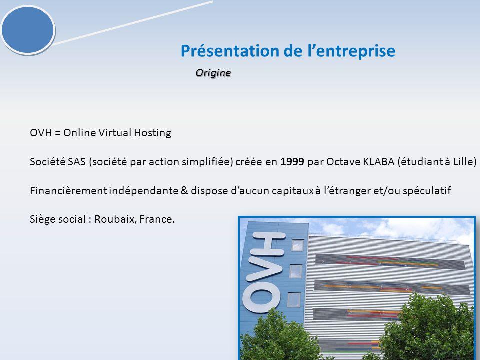 Présentation de lentreprise OVH = Online Virtual Hosting Société SAS (société par action simplifiée) créée en 1999 par Octave KLABA (étudiant à Lille) Financièrement indépendante & dispose daucun capitaux à létranger et/ou spéculatif Siège social : Roubaix, France.