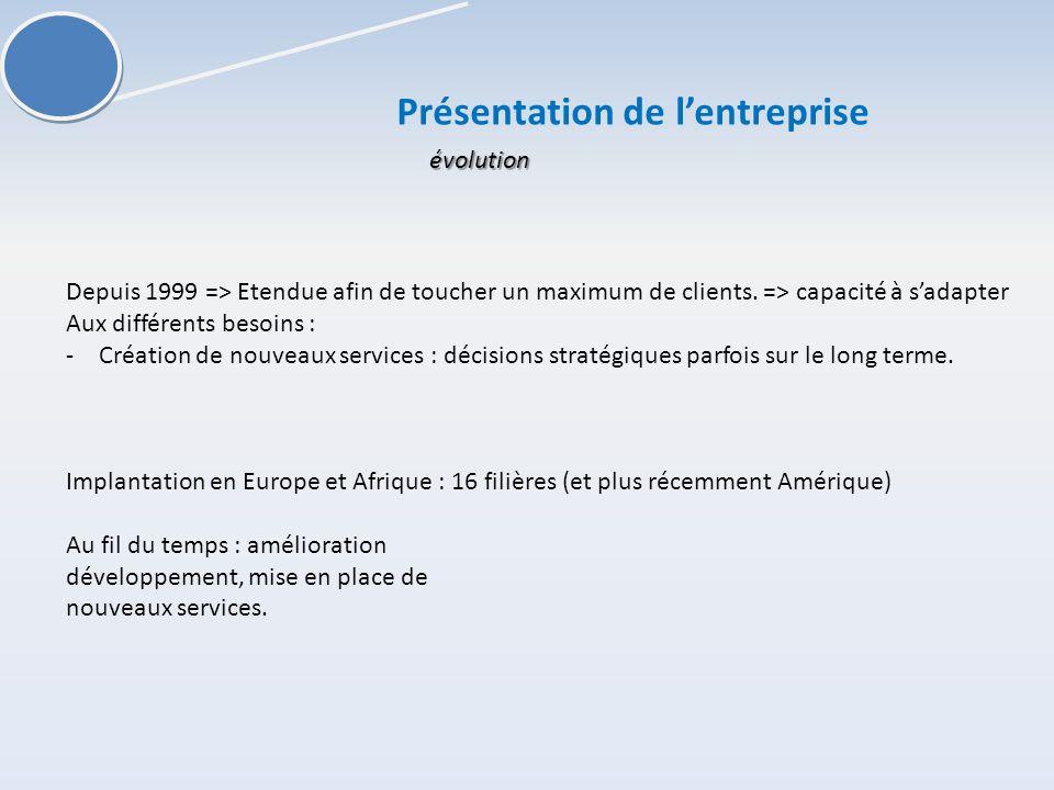 évolution Depuis 1999 => Etendue afin de toucher un maximum de clients.