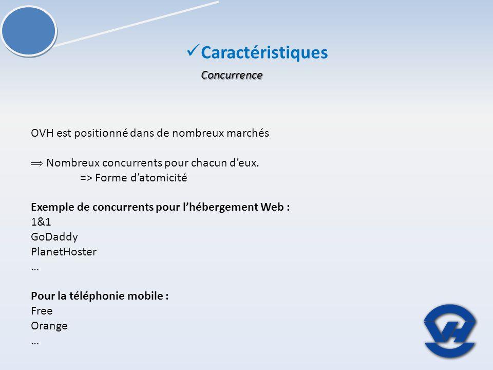 Concurrence OVH est positionné dans de nombreux marchés Nombreux concurrents pour chacun deux. => Forme datomicité Exemple de concurrents pour lhéberg