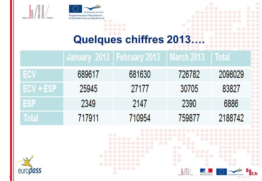 11 Quelques chiffres 2013….