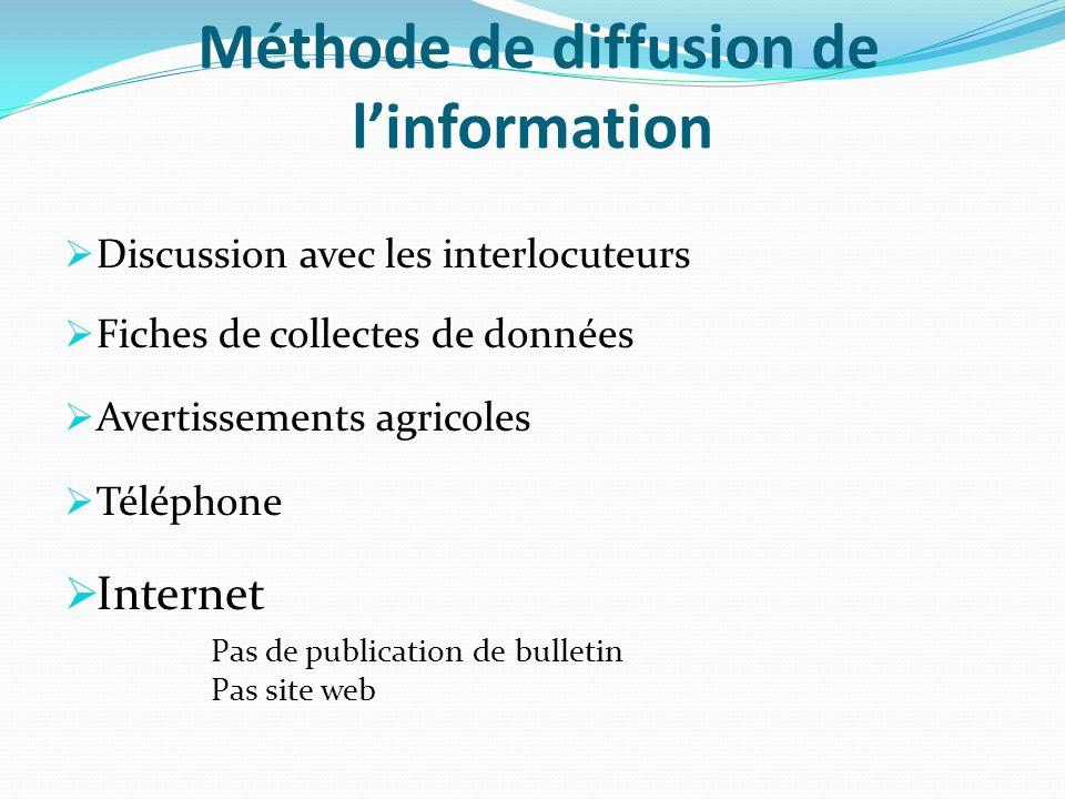 Méthode de diffusion de linformation Discussion avec les interlocuteurs Fiches de collectes de données Avertissements agricoles Téléphone Internet Pas de publication de bulletin Pas site web