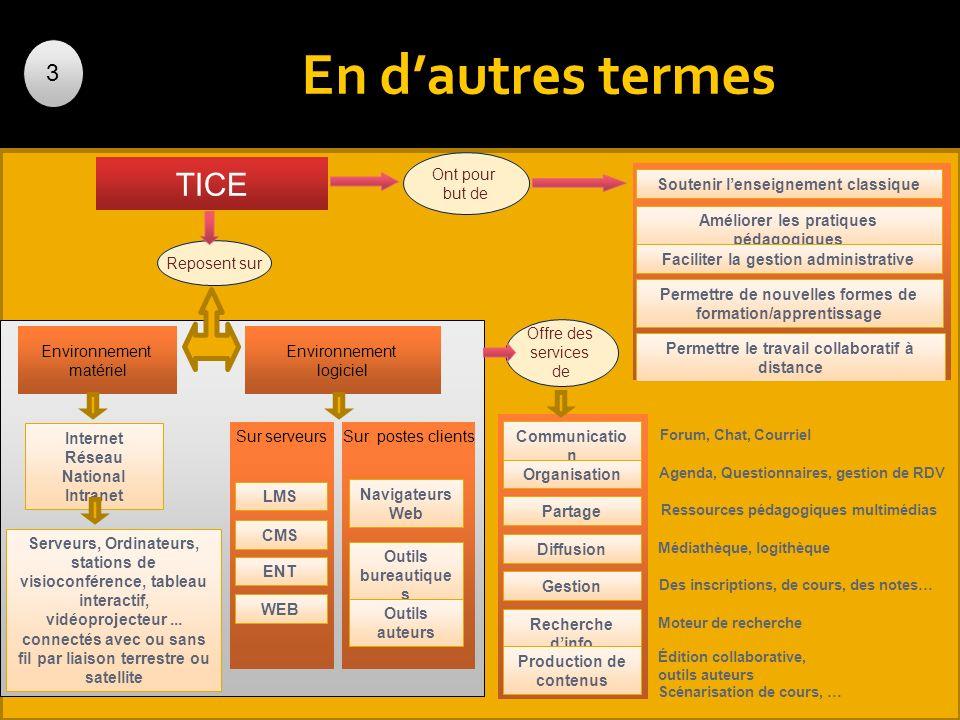 Communicatio n Partage Organisation Diffusion Gestion Recherche dinfo Production de contenus En dautres termes TICE Reposent sur Environnement matérie