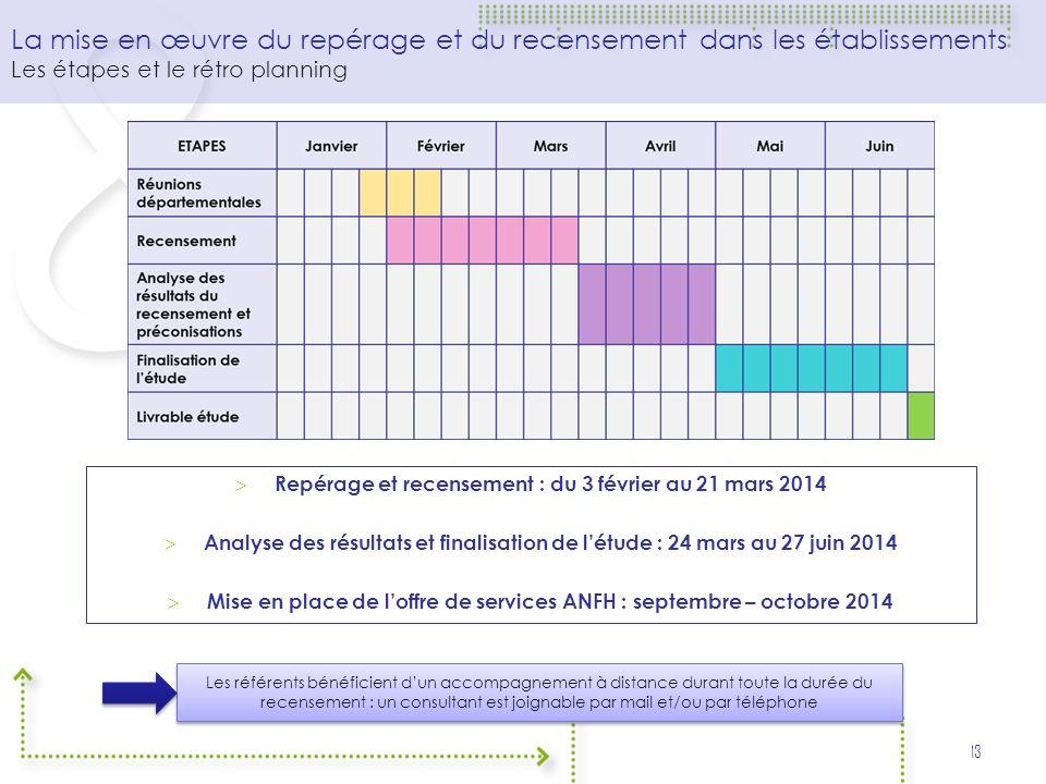 La mise en œuvre du repérage et du recensement dans les établissements Les étapes et le rétro planning 13 Repérage et recensement : du 3 février au 21