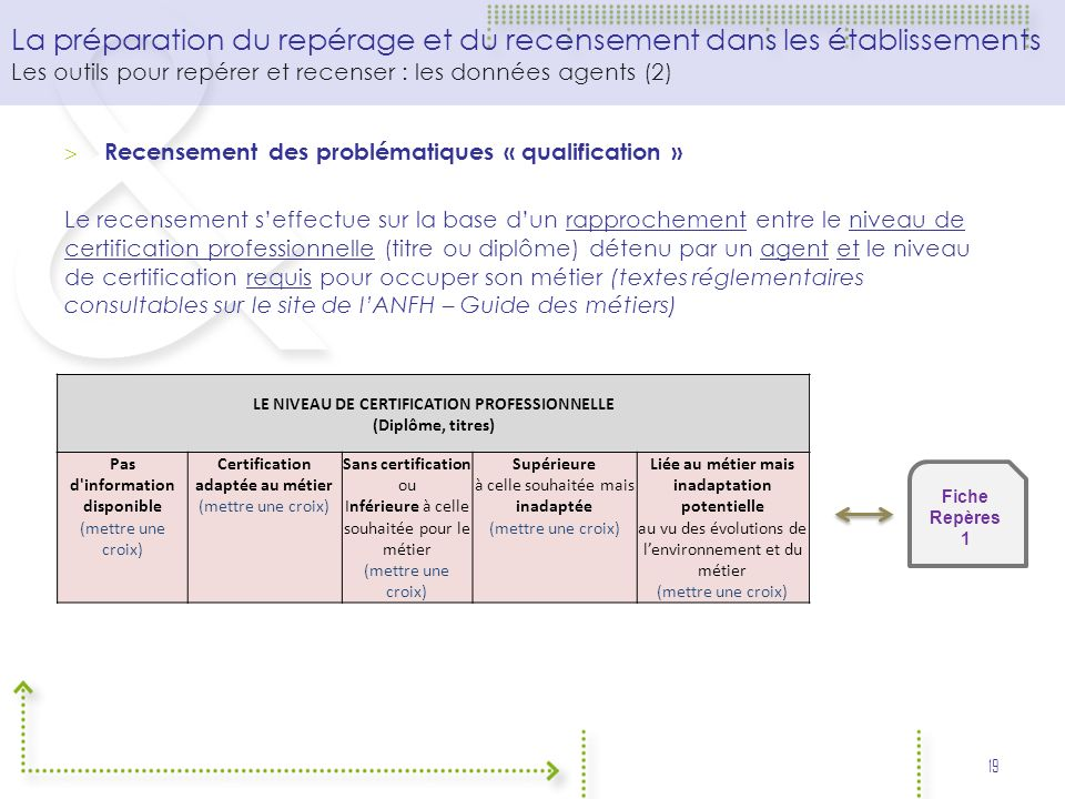 Recensement des problématiques « qualification » Le recensement seffectue sur la base dun rapprochement entre le niveau de certification professionnel