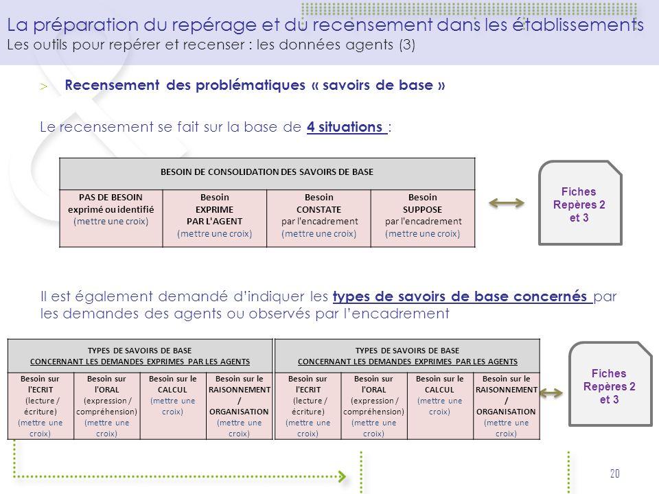 Recensement des problématiques « savoirs de base » Le recensement se fait sur la base de 4 situations : 20 La préparation du repérage et du recensemen