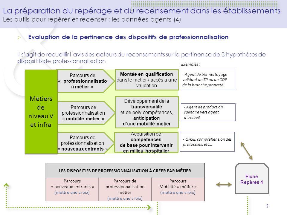 Evaluation de la pertinence des dispositifs de professionnalisation Il sagit de recueillir lavis des acteurs du recensements sur la pertinence de 3 hy