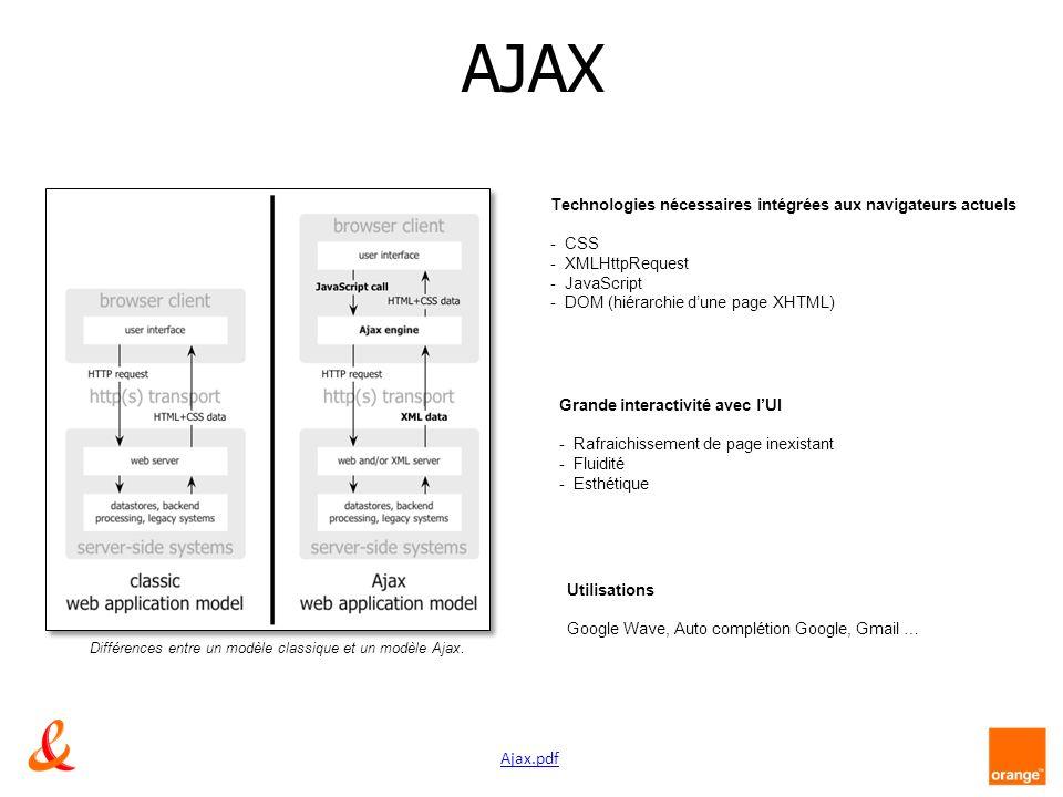 AJAX Technologies nécessaires intégrées aux navigateurs actuels - CSS - XMLHttpRequest - JavaScript - DOM (hiérarchie dune page XHTML) Grande interactivité avec lUI - Rafraichissement de page inexistant - Fluidité - Esthétique Utilisations Google Wave, Auto complétion Google, Gmail … Différences entre un modèle classique et un modèle Ajax.