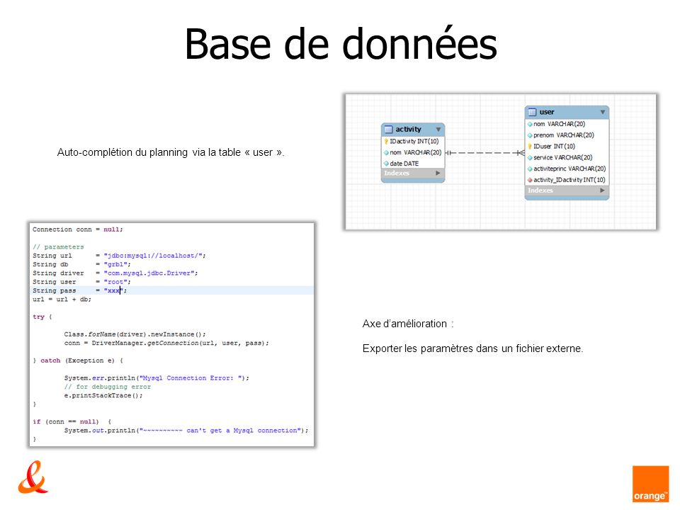 Base de données Auto-complétion du planning via la table « user ». Axe damélioration : Exporter les paramètres dans un fichier externe.