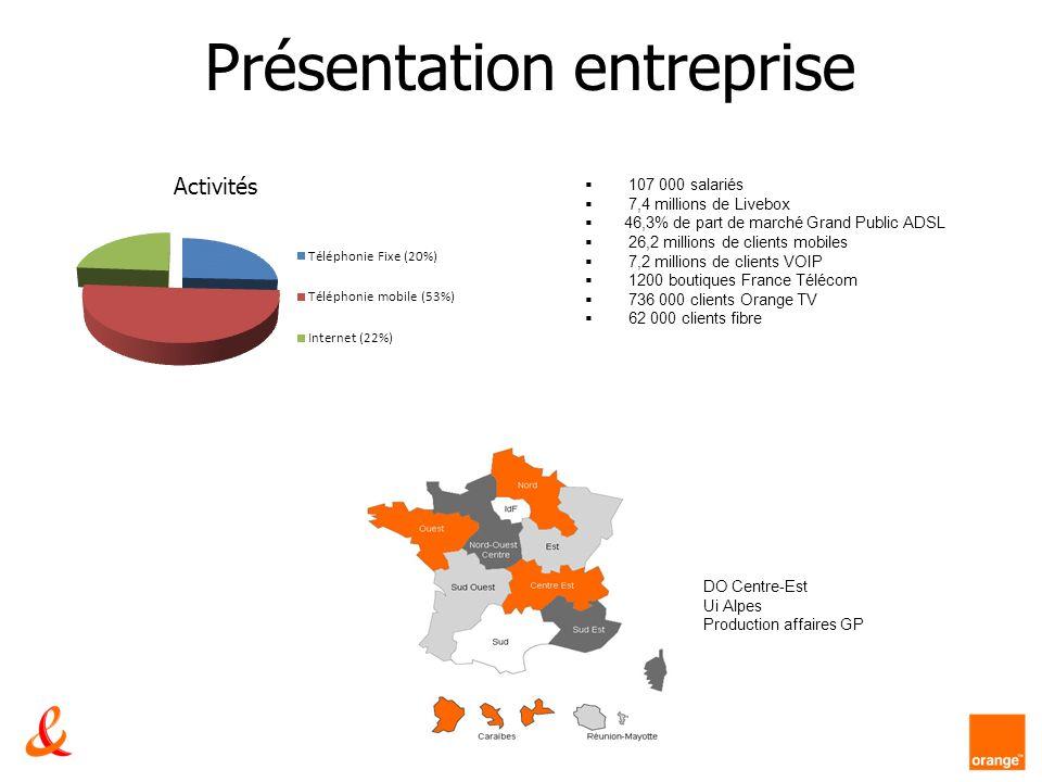 Présentation entreprise 107 000 salariés 7,4 millions de Livebox 46,3% de part de marché Grand Public ADSL 26,2 millions de clients mobiles 7,2 millio
