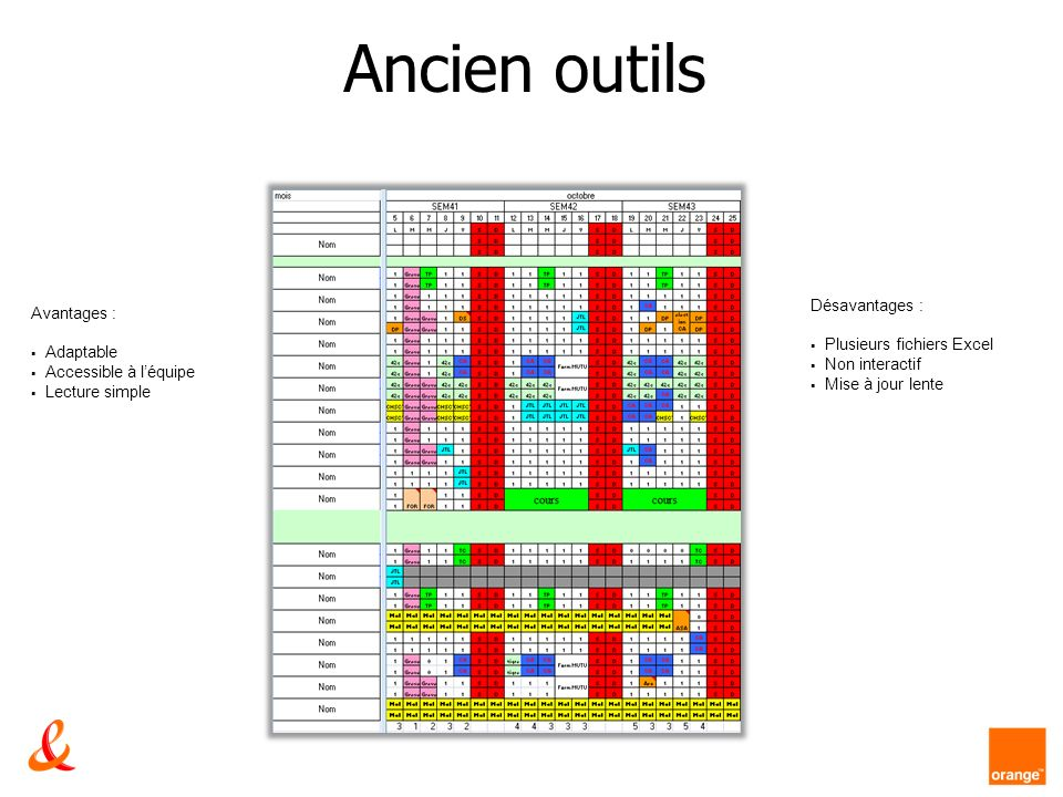 Ancien outils Avantages : Adaptable Accessible à léquipe Lecture simple Désavantages : Plusieurs fichiers Excel Non interactif Mise à jour lente
