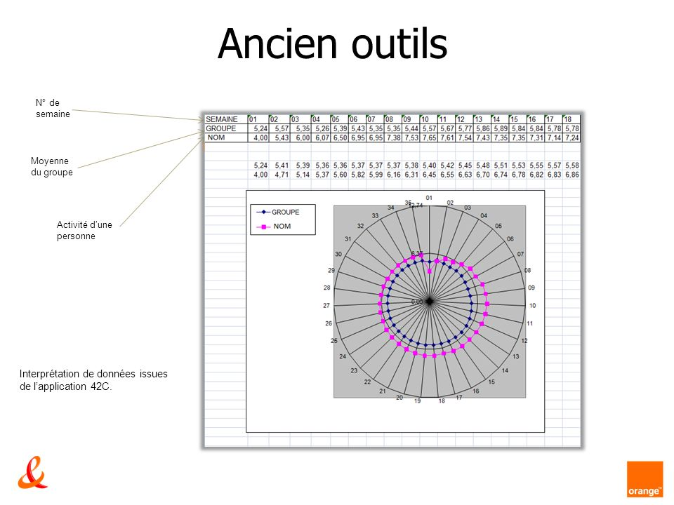 Ancien outils N° de semaine Moyenne du groupe Activité dune personne Interprétation de données issues de lapplication 42C.