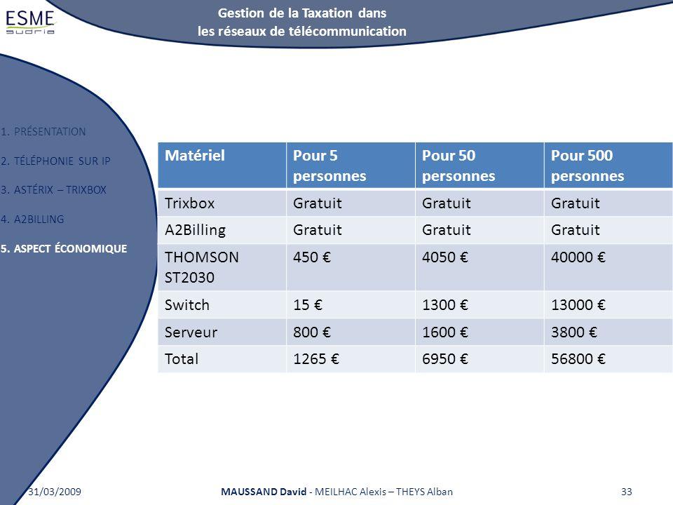 Gestion de la Taxation dans les réseaux de télécommunication 1.PRÉSENTATION 2.TÉLÉPHONIE SUR IP 3.ASTÉRIX – TRIXBOX 4.A2BILLING 5.ASPECT ÉCONOMIQUE 31