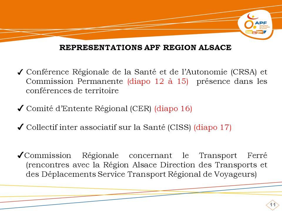 11 REPRESENTATIONS APF REGION ALSACE Conférence Régionale de la Santé et de lAutonomie (CRSA) et Commission Permanente (diapo 12 à 15) présence dans les conférences de territoire Comité dEntente Régional (CER) (diapo 16) Collectif inter associatif sur la Santé (CISS) (diapo 17) Commission Régionale concernant le Transport Ferré (rencontres avec la Région Alsace Direction des Transports et des Déplacements Service Transport Régional de Voyageurs)