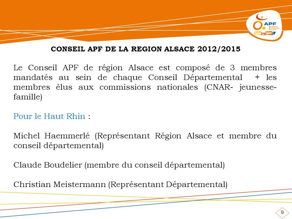 9 Le Conseil APF de région Alsace est composé de 3 membres mandatés au sein de chaque Conseil Départemental + les membres élus aux commissions nationales (CNAR- jeunesse- famille) Pour le Haut Rhin : Michel Haemmerlé (Représentant Région Alsace et membre du conseil départemental) Claude Boudelier (membre du conseil départemental) Christian Meistermann (Représentant Départemental) CONSEIL APF DE LA REGION ALSACE 2012/2015