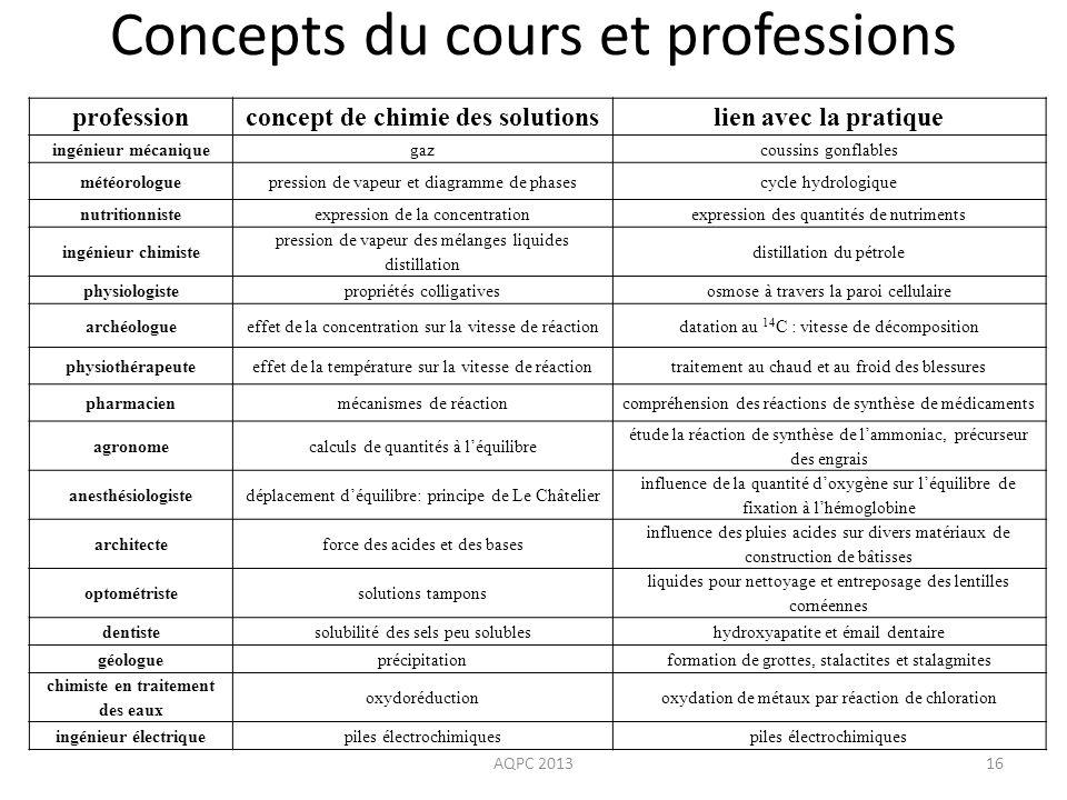 AQPC 201316 Concepts du cours et professions professionconcept de chimie des solutionslien avec la pratique ingénieur mécaniquegazcoussins gonflables