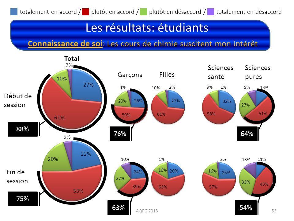 Les résultats: étudiants AQPC 201353 Connaissance de soi: Les cours de chimie suscitent mon intérêt Début de session Fin de session Total totalement e