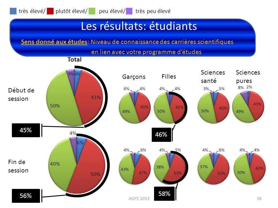 Les résultats: étudiants AQPC 201356 Sens donné aux études: Niveau de connaissance des carrières scientifiques en lien avec votre programme détudes Dé