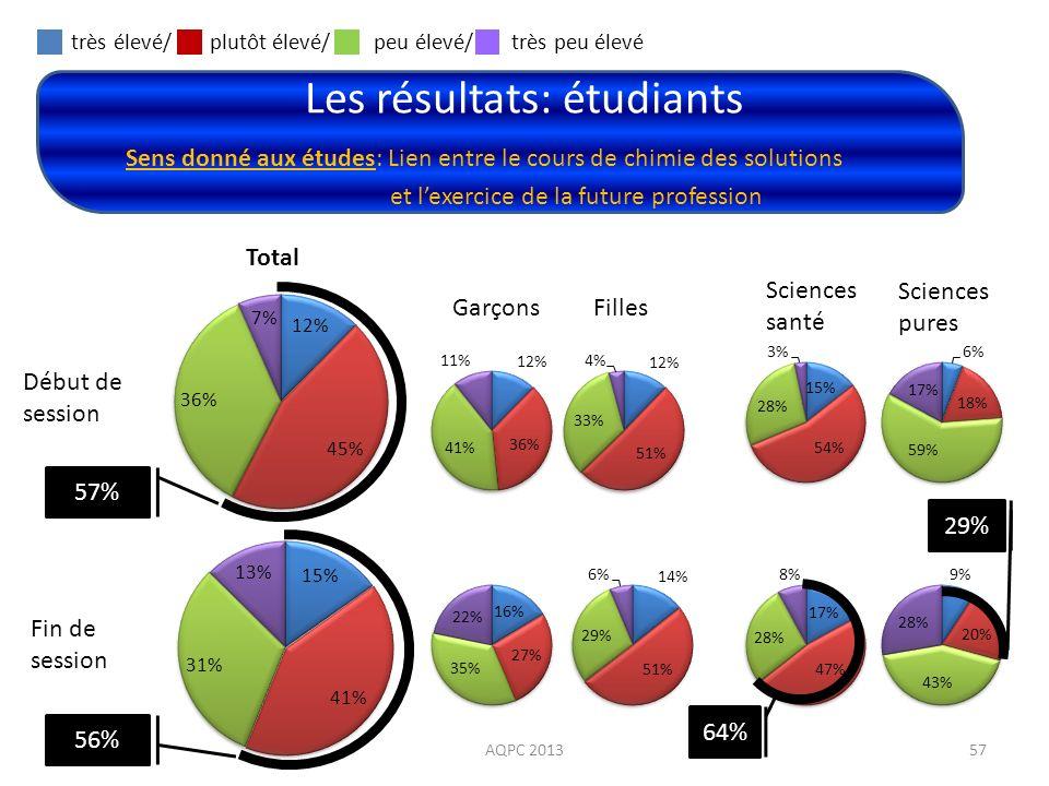 très élevé/ plutôt élevé/ peu élevé/ très peu élevé 57% 56% Les résultats: étudiants AQPC 201357 Sens donné aux études: Lien entre le cours de chimie