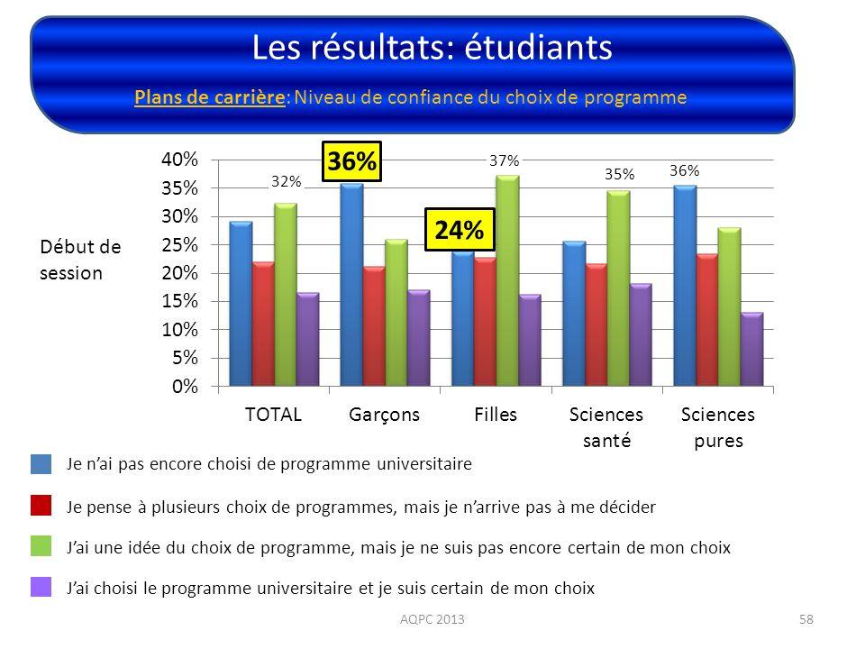 Les résultats: étudiants AQPC 201358 Plans de carrière: Niveau de confiance du choix de programme Début de session Je nai pas encore choisi de program