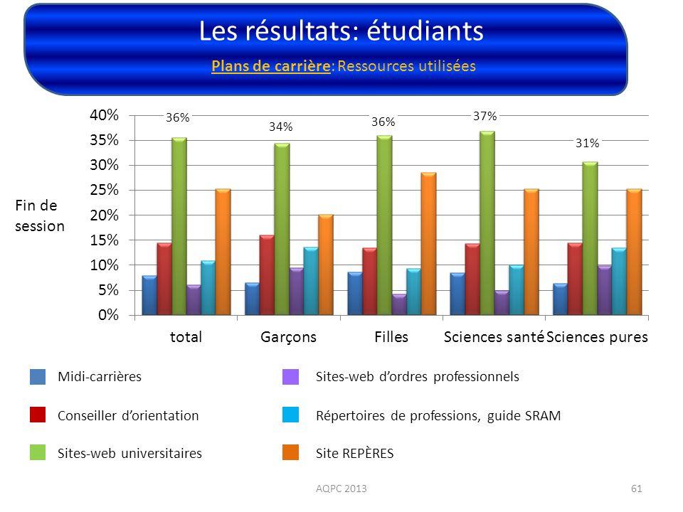 Les résultats: étudiants AQPC 201361 Plans de carrière: Ressources utilisées Fin de session Midi-carrières Conseiller dorientation Sites-web universit