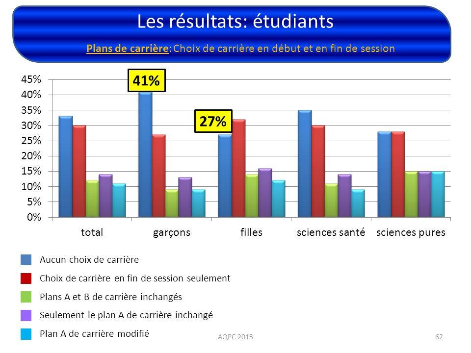 Les résultats: étudiants AQPC 201362 Plans de carrière: Choix de carrière en début et en fin de session Aucun choix de carrière Choix de carrière en f