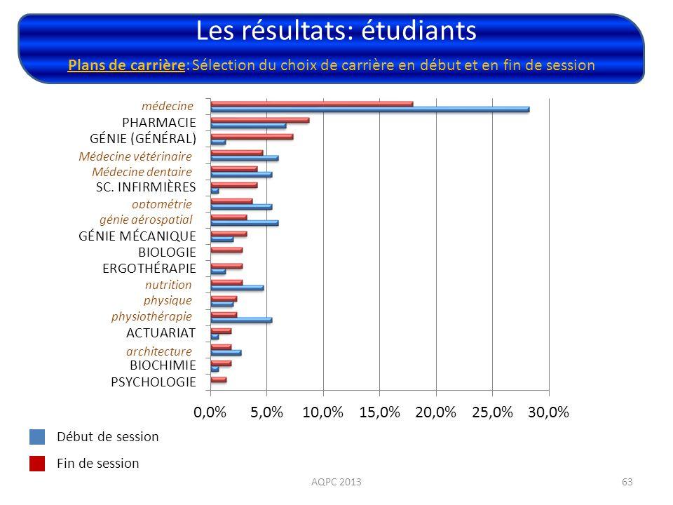 Les résultats: étudiants AQPC 201363 Plans de carrière: Sélection du choix de carrière en début et en fin de session Début de session Fin de session m