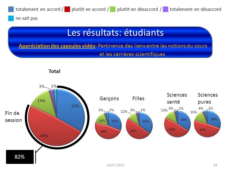 Les résultats: étudiants AQPC 201364 Appréciation des capsules vidéo: Pertinence des liens entre les notions du cours et les carrières scientifiques F