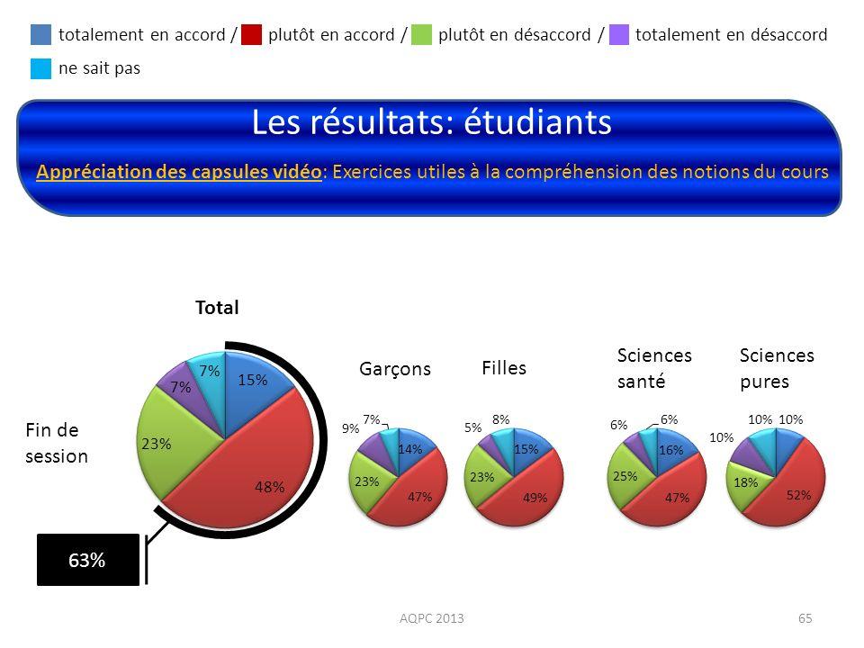 Les résultats: étudiants AQPC 201365 Appréciation des capsules vidéo: Exercices utiles à la compréhension des notions du cours Fin de session Total Ga