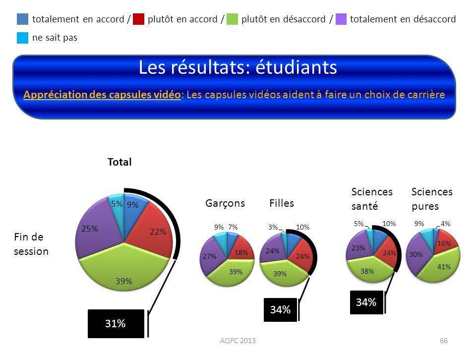 Les résultats: étudiants AQPC 201366 Appréciation des capsules vidéo: Les capsules vidéos aident à faire un choix de carrière Fin de session Total Gar