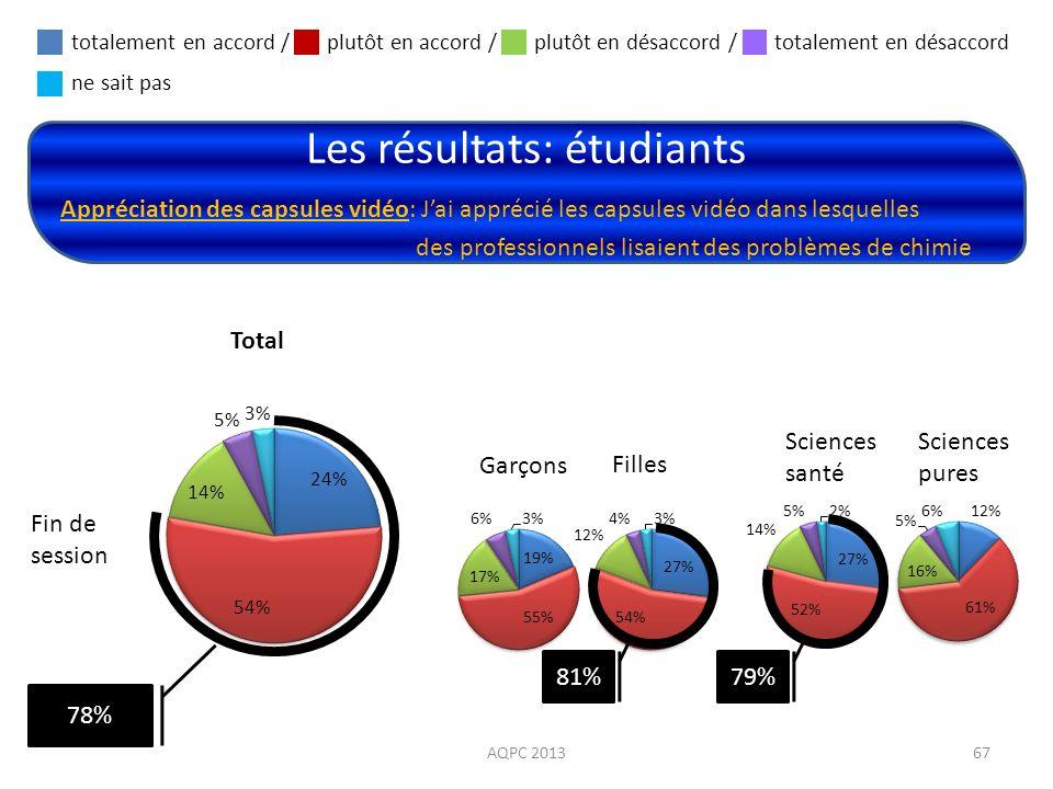 Les résultats: étudiants AQPC 201367 Appréciation des capsules vidéo: Jai apprécié les capsules vidéo dans lesquelles des professionnels lisaient des