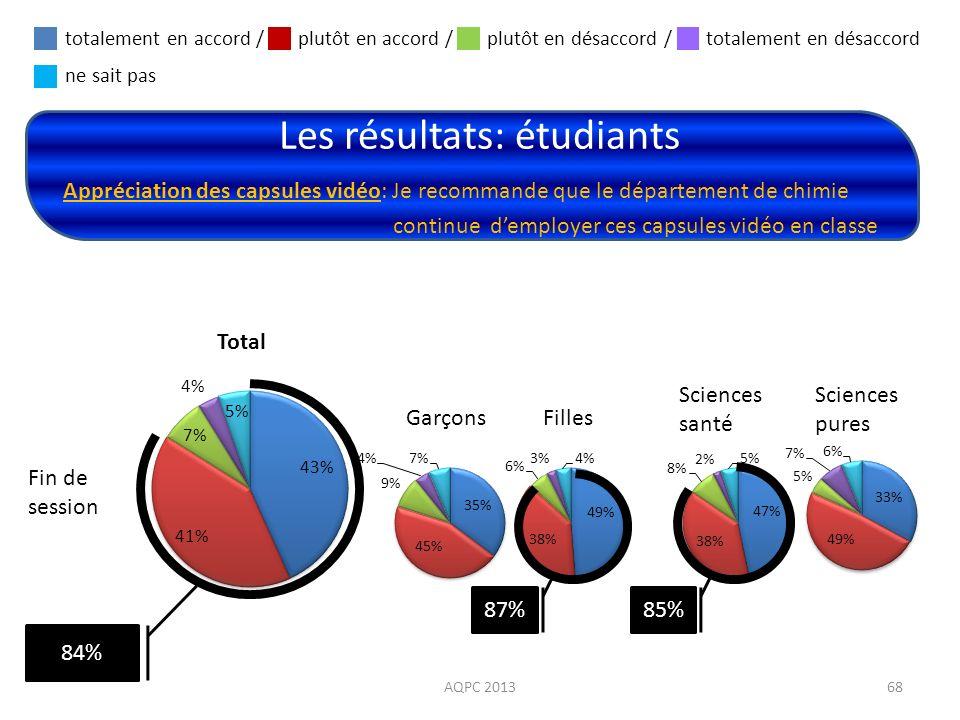 Les résultats: étudiants AQPC 201368 Appréciation des capsules vidéo: Je recommande que le département de chimie continue demployer ces capsules vidéo