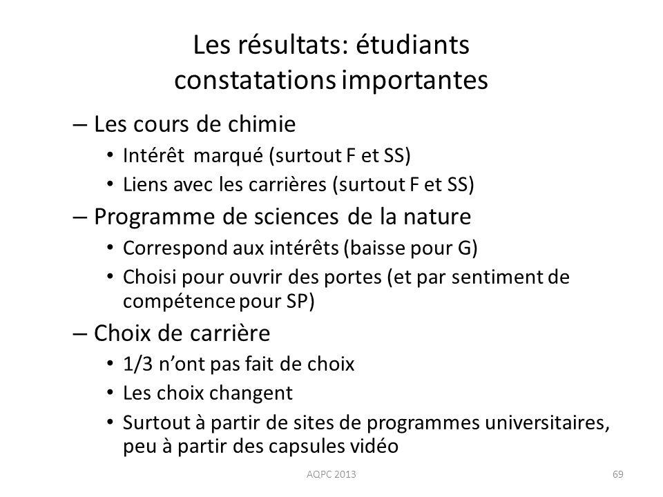 Les résultats: étudiants constatations importantes – Les cours de chimie Intérêt marqué (surtout F et SS) Liens avec les carrières (surtout F et SS) –
