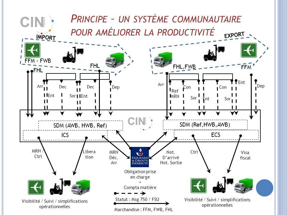 P RINCIPE – UN SYSTÈME COMMUNAUTAIRE POUR AMÉLIORER LA PRODUCTIVITÉ SDM (AWB, HWB, Ref) FFM - FWB Arr FFM FHL Ent Dec ICS Sor Ent Dep FHL MRN Déc.