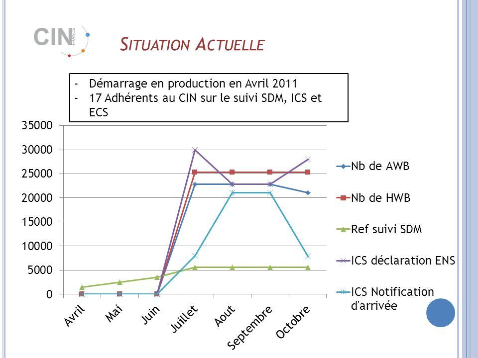 S ITUATION A CTUELLE -Démarrage en production en Avril 2011 -17 Adhérents au CIN sur le suivi SDM, ICS et ECS