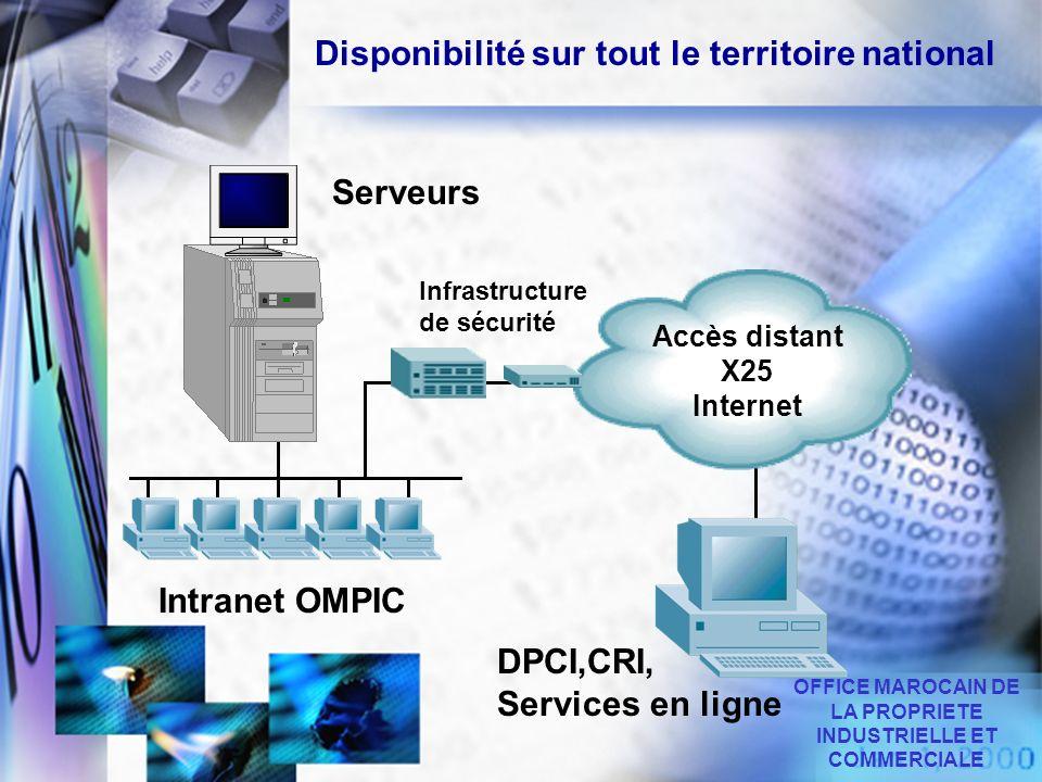 Disponibilité sur tout le territoire national Serveurs Intranet OMPIC Infrastructure de sécurité Accès distant X25 Internet DPCI,CRI, Services en lign