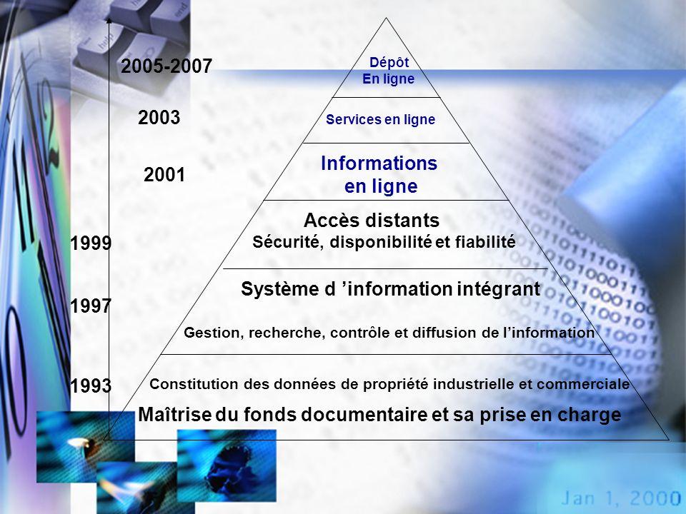 Dépôt En ligne Accès distants Sécurité, disponibilité et fiabilité Système d information intégrant Gestion, recherche, contrôle et diffusion de linfor